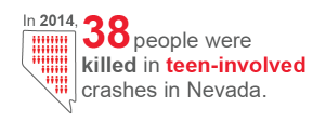 in 2014, 38 people were killed in teen-involved crashes in Nevada