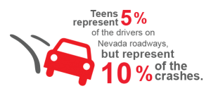 teens represent 5% of the drivers on Nevada roadways, but represent 10% of the crashes