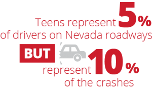 teens represent 5% of drivers on Nevada roadways but represent 10% of the crashes