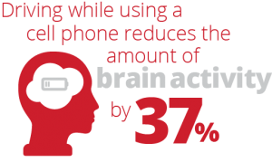 driving while using a cell phone reduces the amount of brain activity by 37%