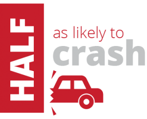 half as likely to crash