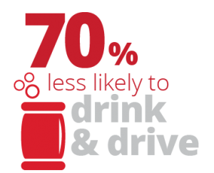 70% less likely to drink & drive