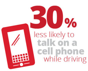 30% less likely to talk on a cell phone while driving